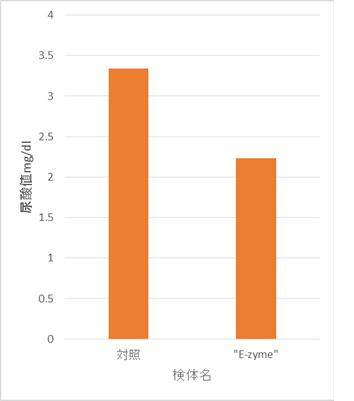 尿酸値のグラフ