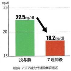 クレアチニン値が改善したデータ